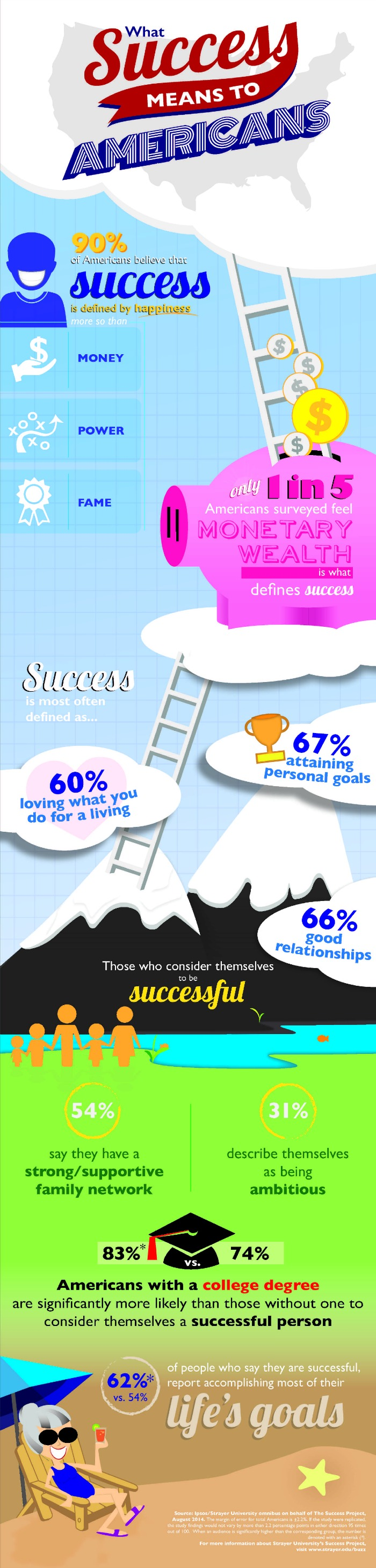 What Success Means to Americans infographic